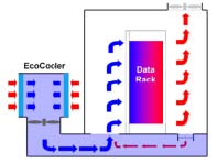 low carbon cooling air system