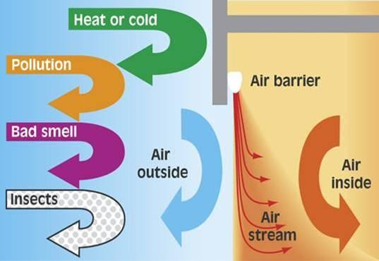 air curtain diagram